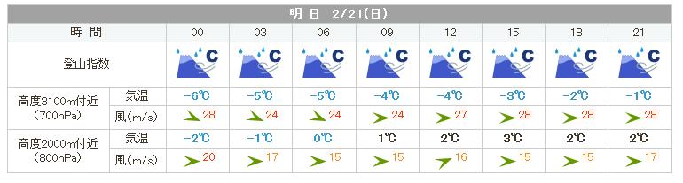 蓼科山の天気