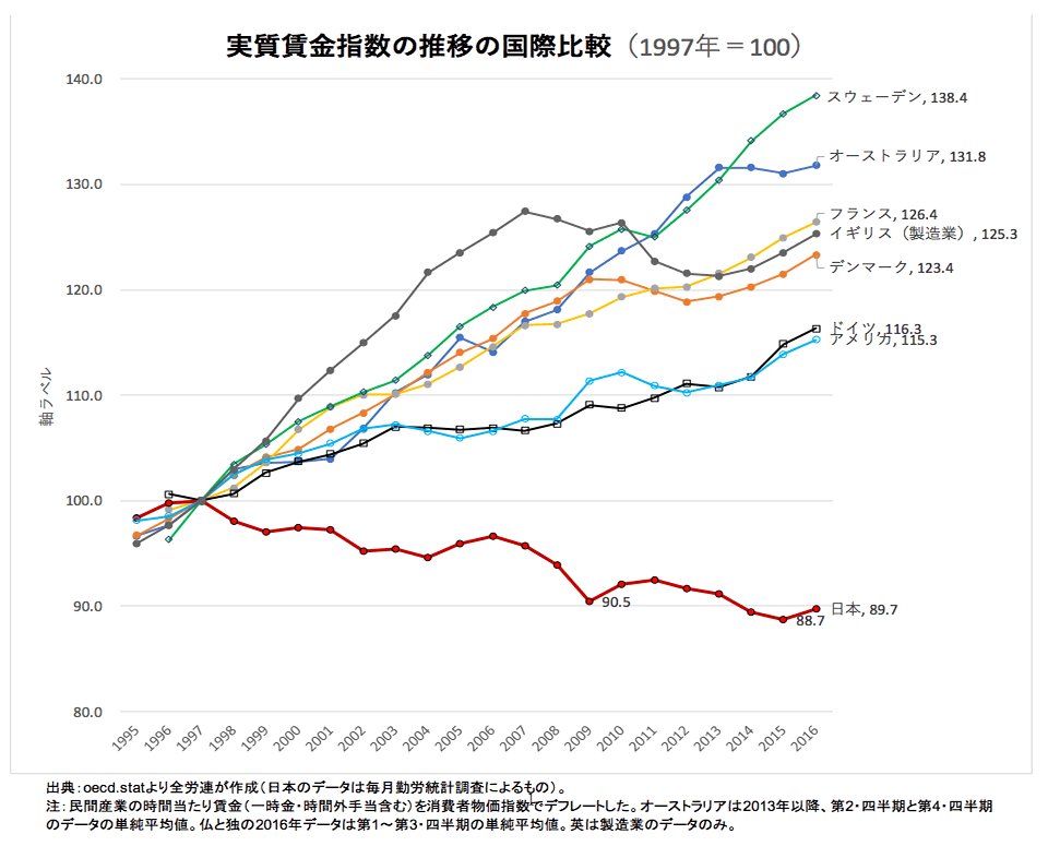 p_実質賃金指数の推移の国際比較